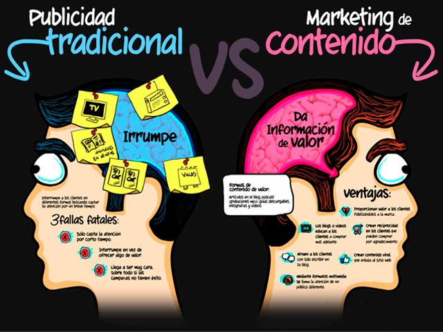 Ventajas para tu Negocio por Internet al utilizar Marketing de Atracción y dar Contenido Útil